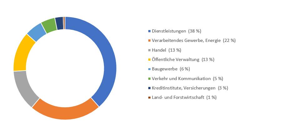 Stellenangebote Kaiserslautern | Jobs in der Pfalz | Karriere machen ...